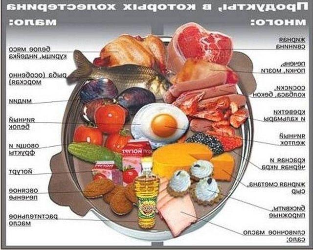 Схема продуктов полезных и вредных продуктов